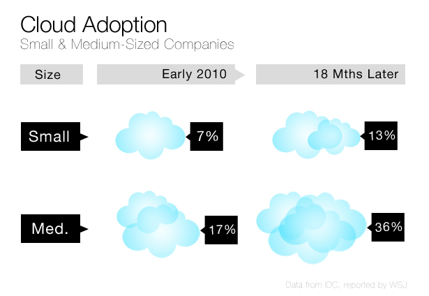 2011 Cloud Adoption Trends