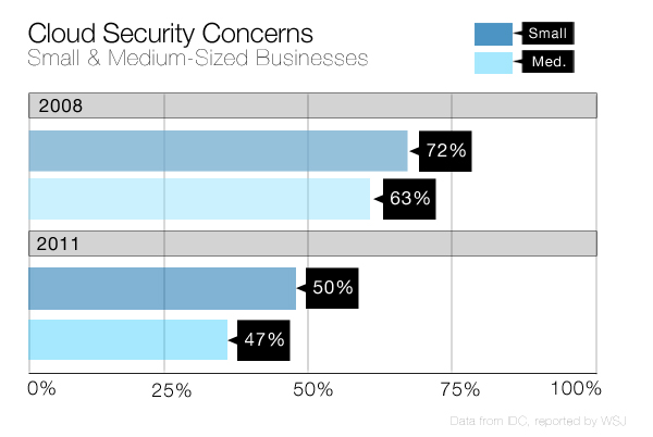 Cloud Security Concerns of Small & Medium-Sized Businesses