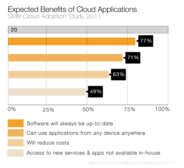 Expected Benefits of Cloud Apps for SMBs