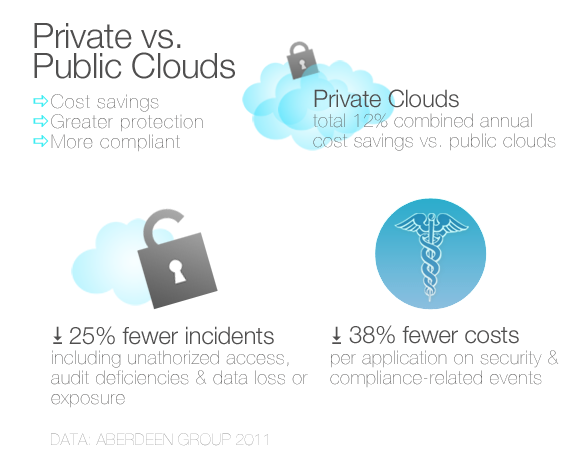 Private vs Public Cloud Security