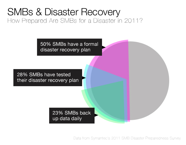 SMBs, Disaster Recovery and Cloud Computing