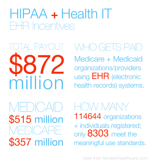 HIPAA and Health IT Incentives