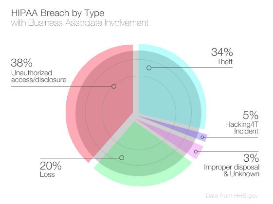 Business Associates HIPAA Violations