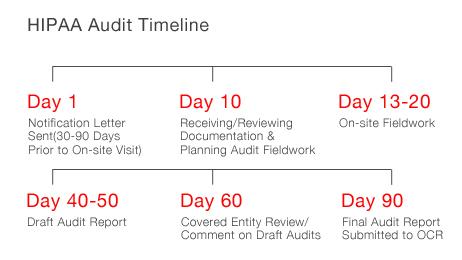 2011-2012 HIPAA Audit Timeline