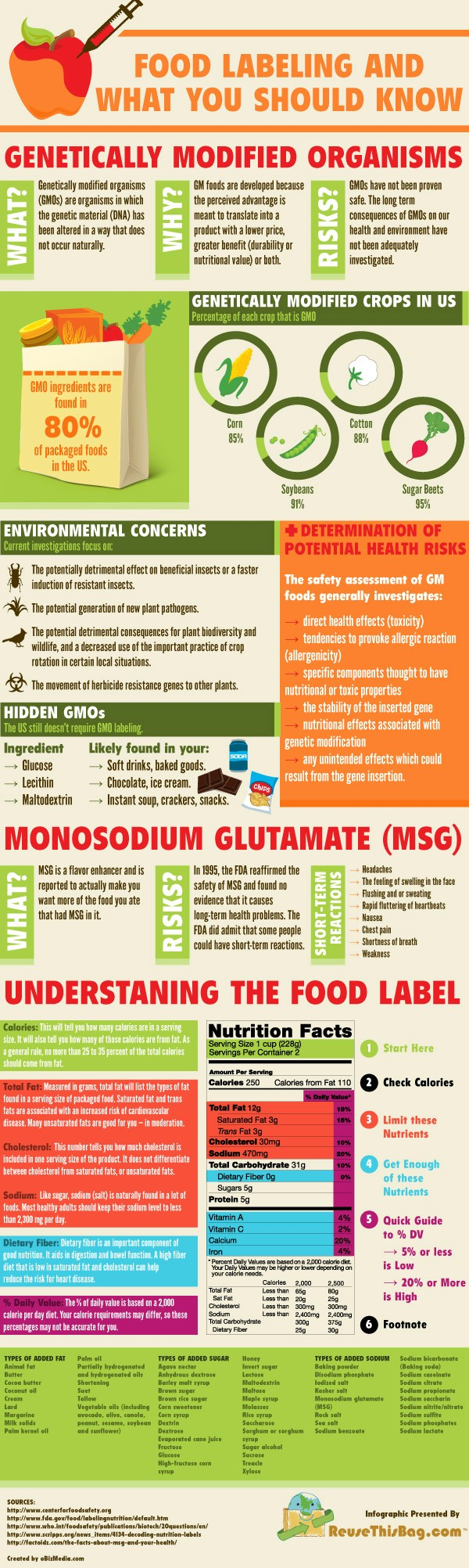 Food Labeling What You Should Know