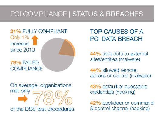 PCI Compliance Status Breaches