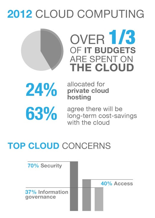 2012 Cloud Computing