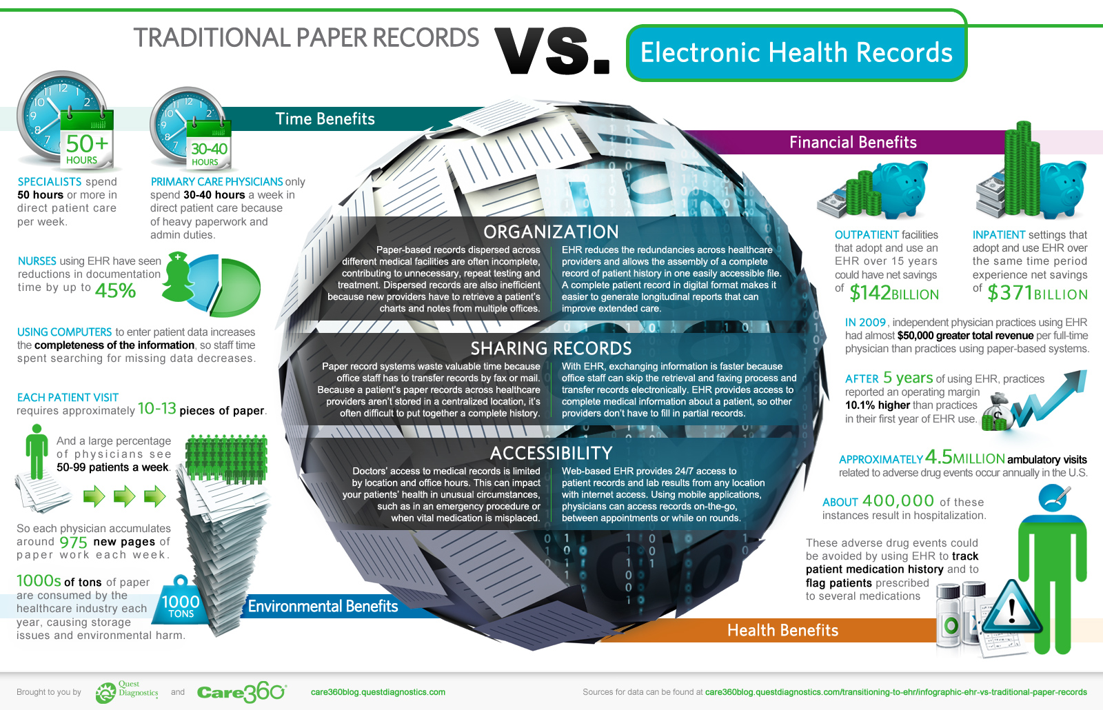 paper based versus electronic medical record keeping Assessment | biopsychology | comparative | cognitive | developmental | language | individual differences | personality | philosophy | social | methods | statistics | clinical | educational | industrial | professional items | world psychology .