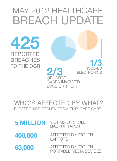 2012 Healthcare Data Breach Update