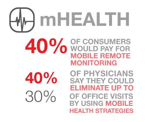 mHealth Patient Care