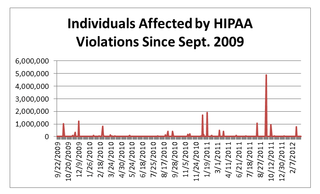HIPAA Breaches since 2009 - Indviduals Affected