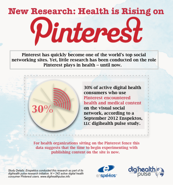 The Popularity of Health Content is Rising on Pinterest