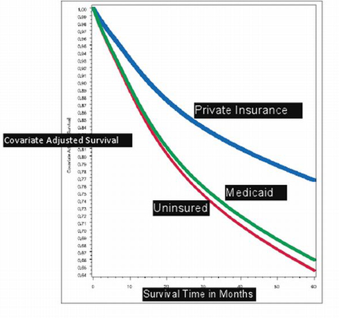 cancer survival rates by patients