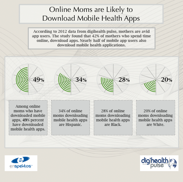 Online Moms' Use of Mobile Health Apps