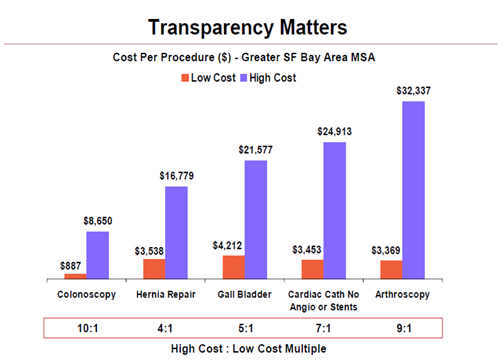 Person-Centered HealthCare: Cost Transparency Helps Patients Shop For Medical Care