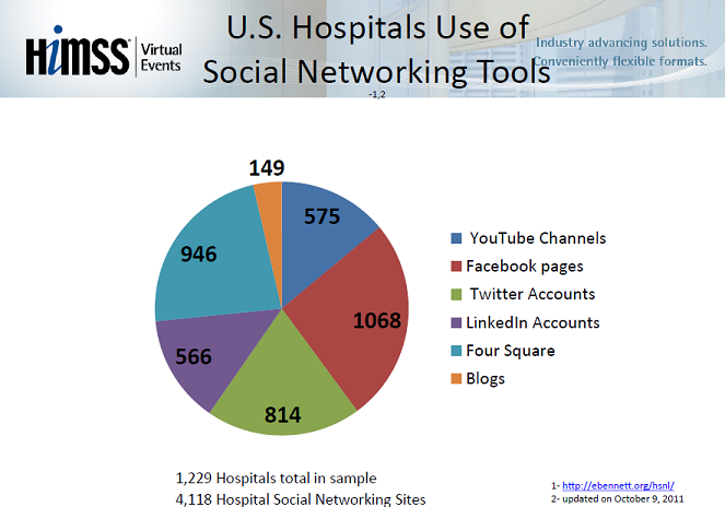 US Hospitals and Social Networks