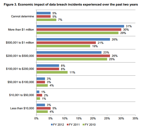 HIPAA Data Breach Economic Impact