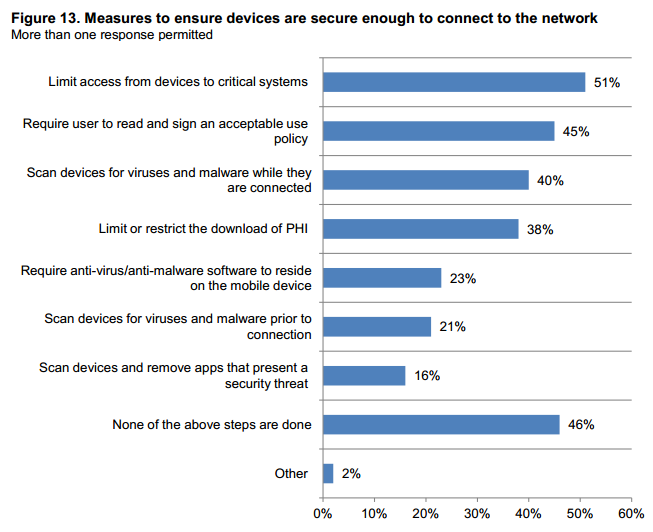 mHealth Security Measures