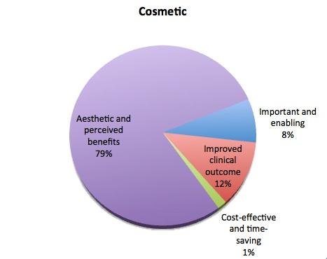 cosmetic utility