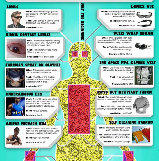 Wearable Technology in Healthcare