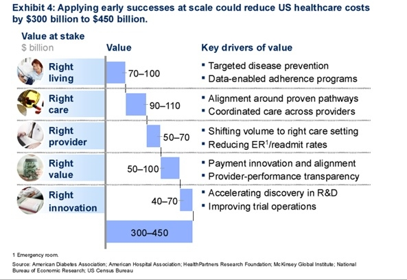 5 New Value Pathways Fueling the Big Data Revolution in Healthcare