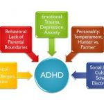 ADHD: Causes, Diagnosis, Treatment and Trends