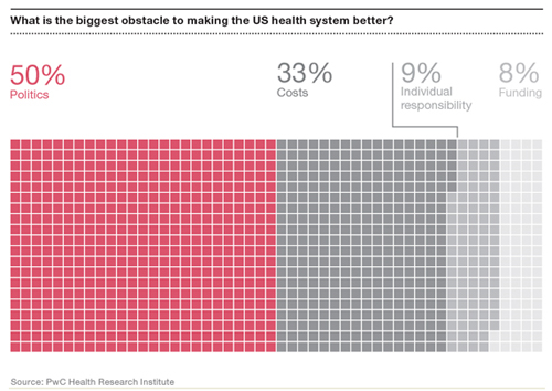 Health system obstacles