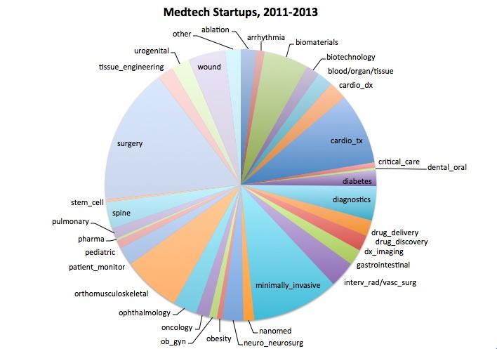 startups-2011-2013
