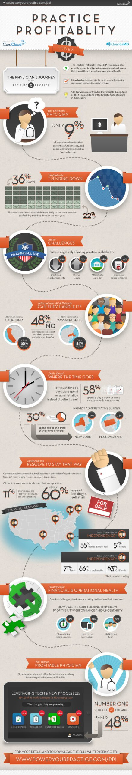 Infographic: Can Physicians Practices Remain Profitable?