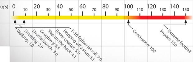 Concussion scale
