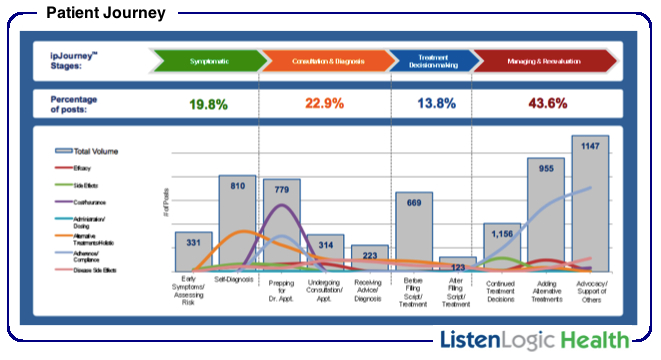 Using Advanced Social Intelligence to Understand the Patient Journey