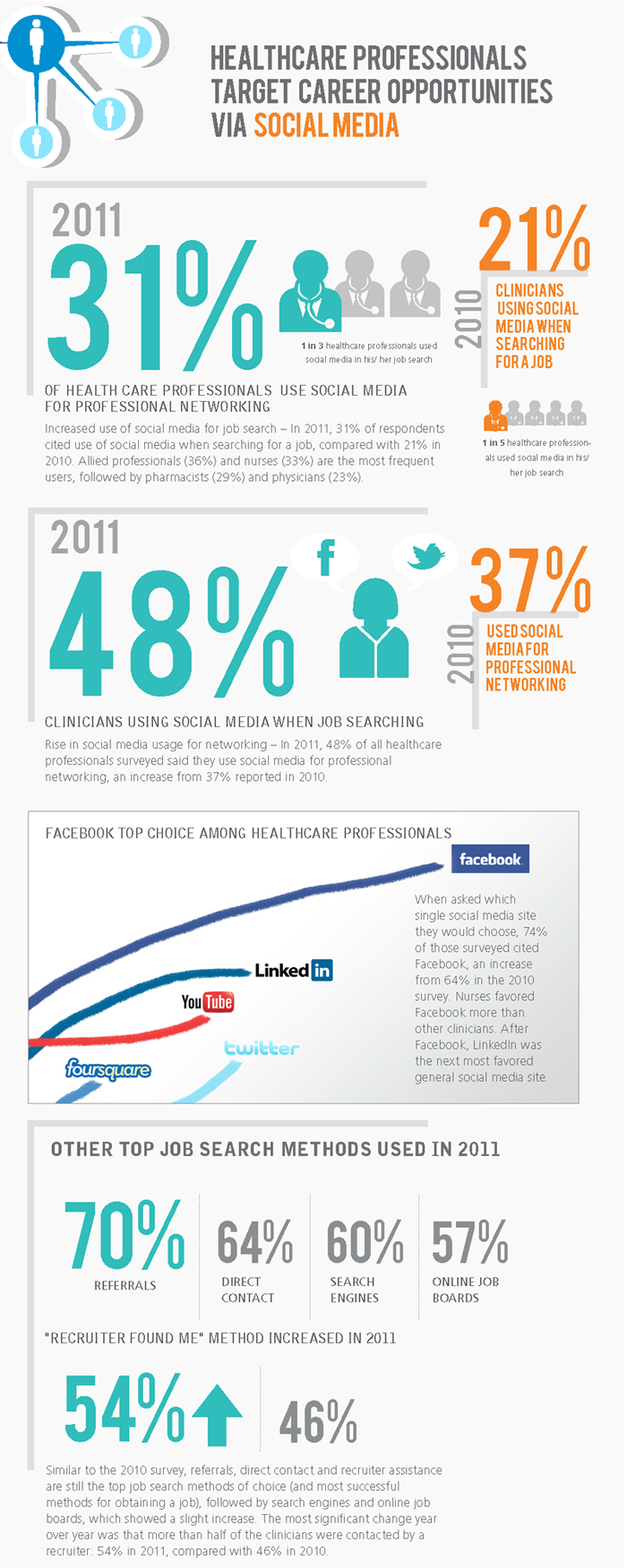 Physician Social Media Infographic via Nicola Ziady