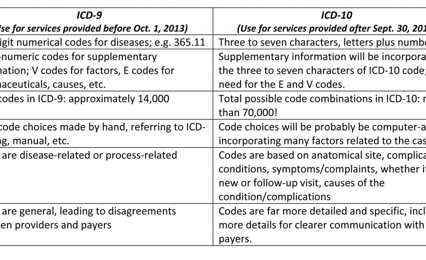 ICD 10 Implementation: Understanding the Financial Ramifications
