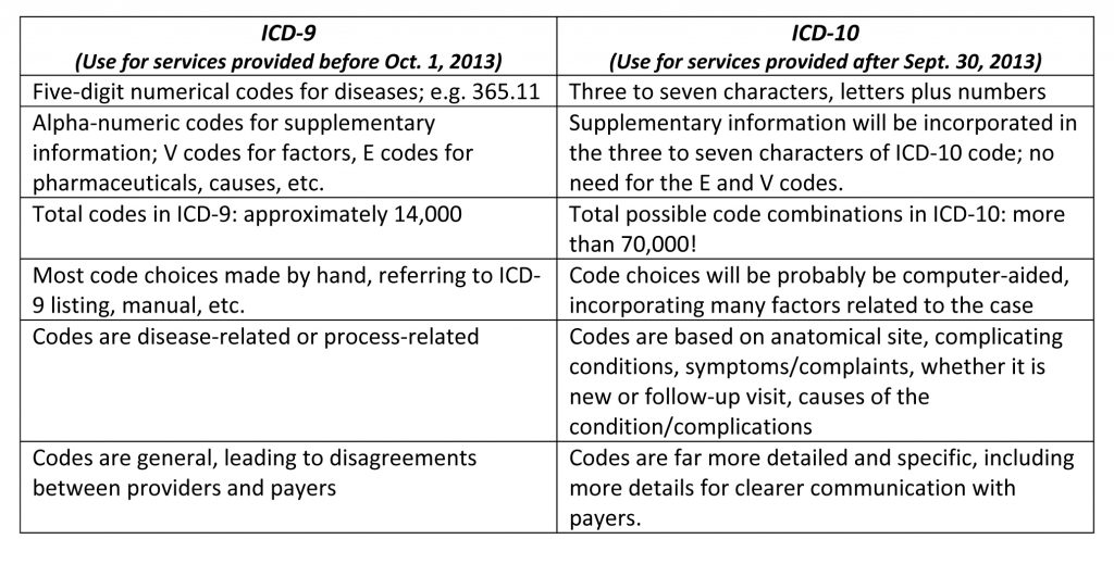 ICD 10 Code Graph