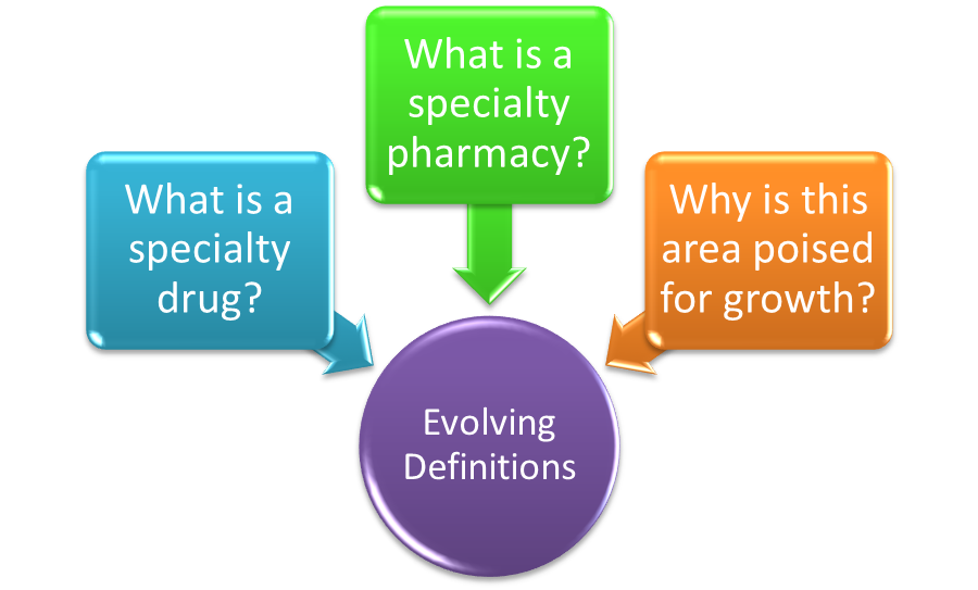 what is a specialty pharmacy