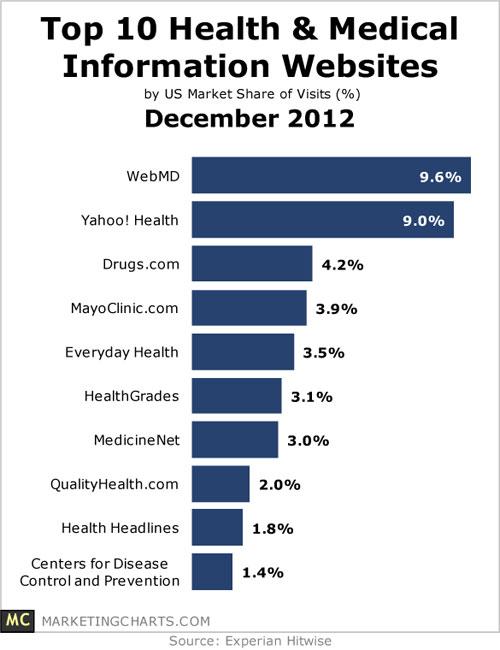 2012-december-health-information-sites