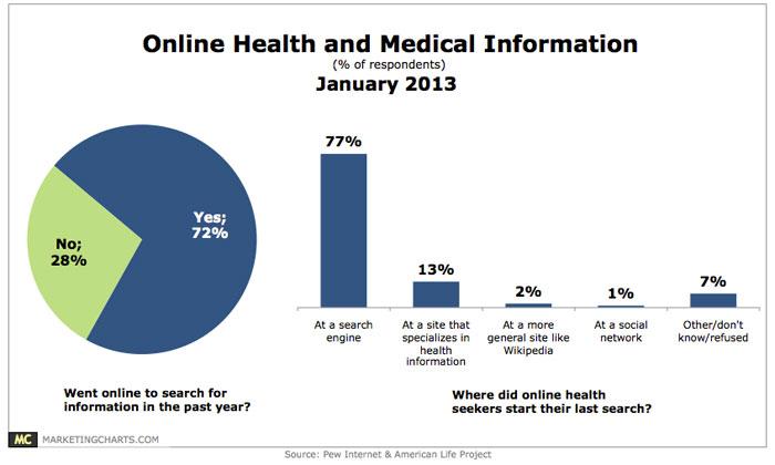 online-health-information