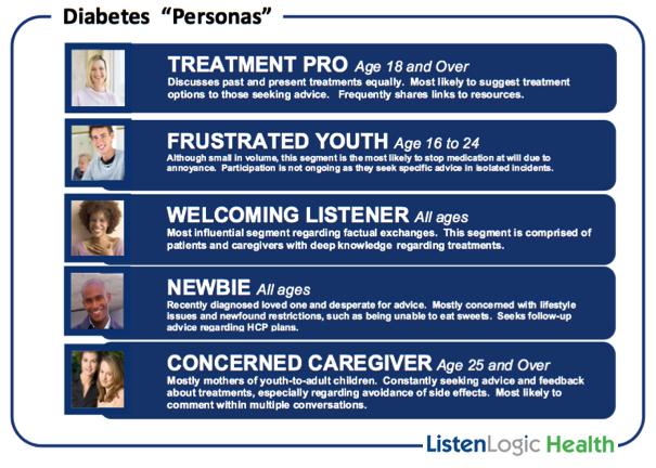 Health Persona