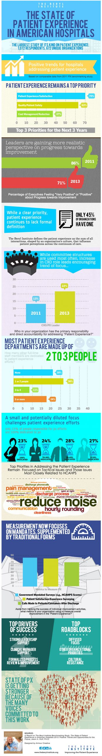 """What are Hospitals Doing to """"Improve the Patient Experience""""? [infographic]"""