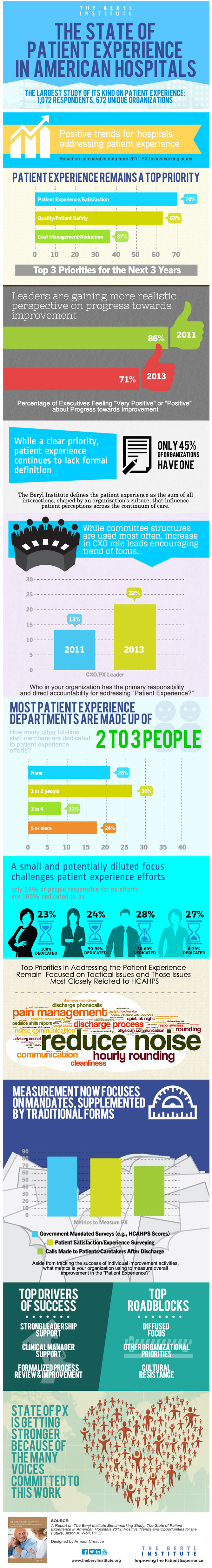 The State of Patient Experience
