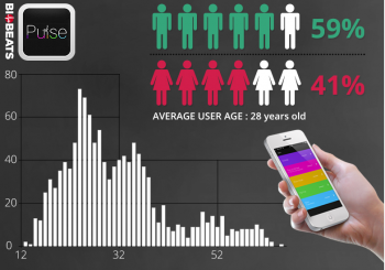 Mobile Health Around the Globe: BioBeats Marches to Your HeartBeat