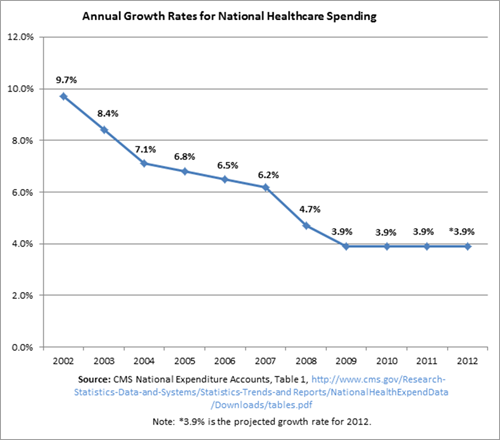 krugman's wrong about obamacare