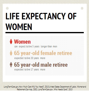 Women and Long Term Care
