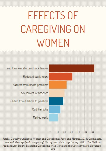 women are caregivers