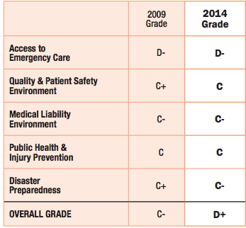ACEP 2014 Emergency Care Report Card