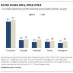 Pew Social Media