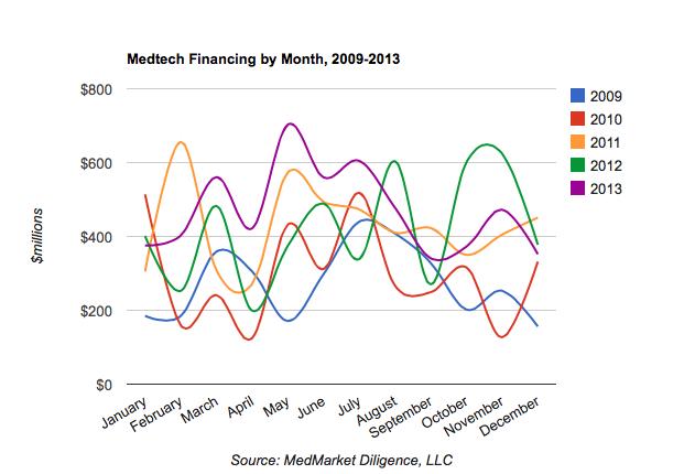 medtech_2009-2013