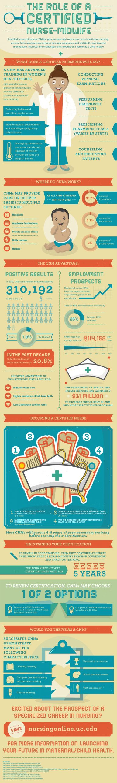 The Role of a Certified Nurse-Midwife [INFOGRAPHIC]