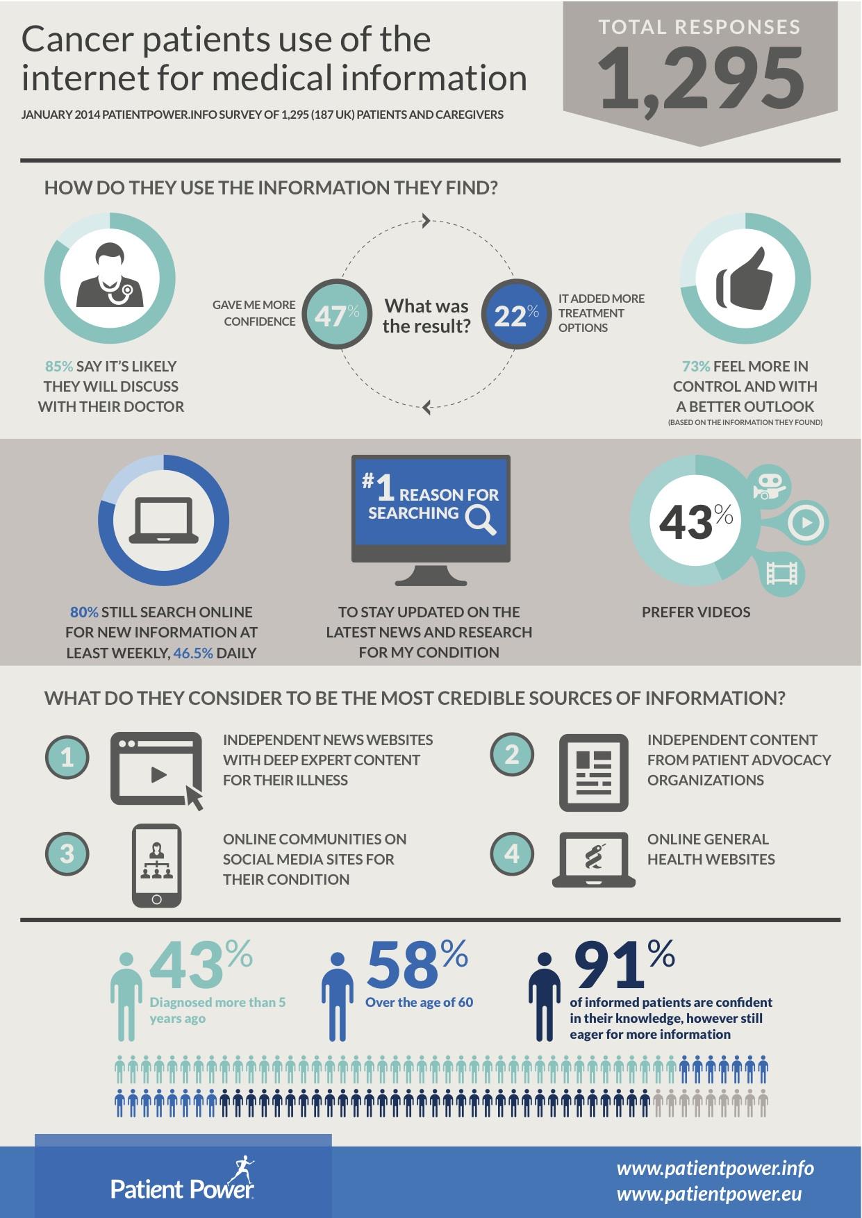Patient Survey Shows How Patients Use Online Information