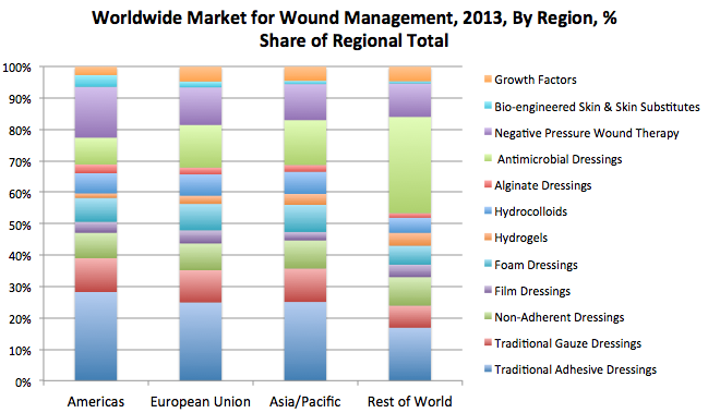 wound market analysis